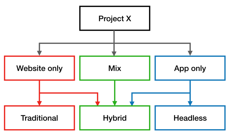headless hybrid traditional cms flow chart