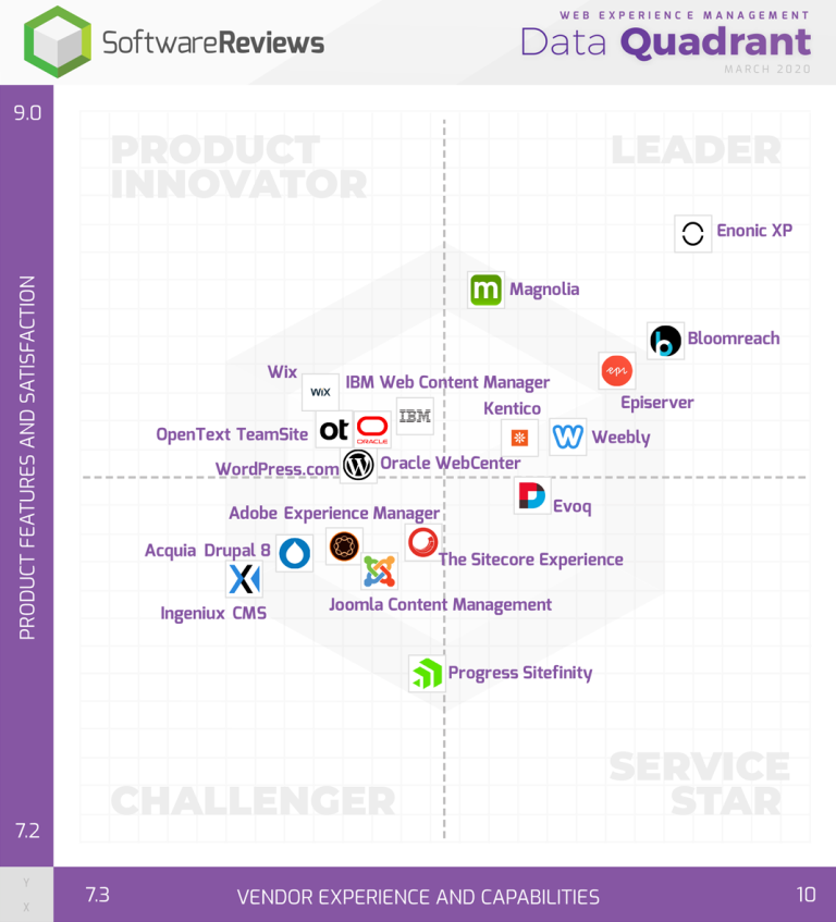 softwarereviews web experience management data quadrant march 2020