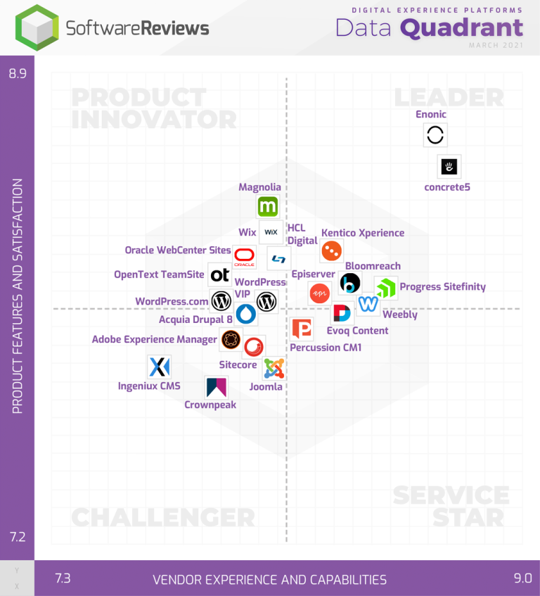 SoftwareReviews Data Quadrant Digital Experience Platforms 2021