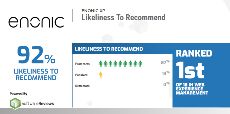 softwarereviews enonic likeliness to recommend 2020