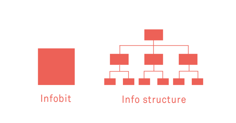 Infobit and info structure schematic